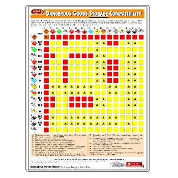 MiniCHART - Dangerous Goods Storage Compatibility Chart