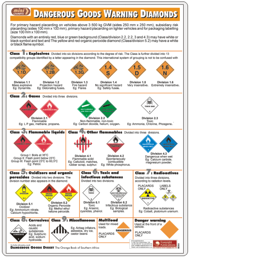 MiniCHART - Dangerous Goods Warning Diamonds