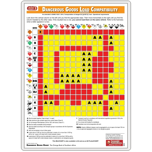 MiniCHART - Dangerous Goods Load Compatibility Chart